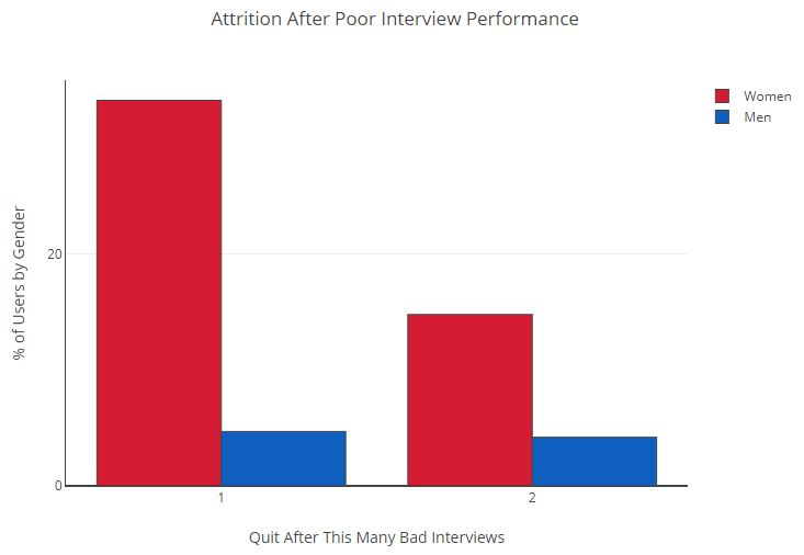 Attrition After Poor Interview