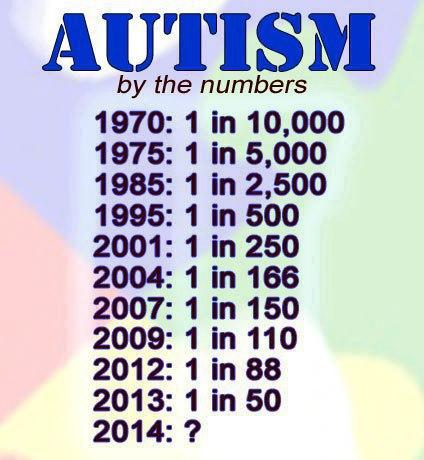 Autism Stats