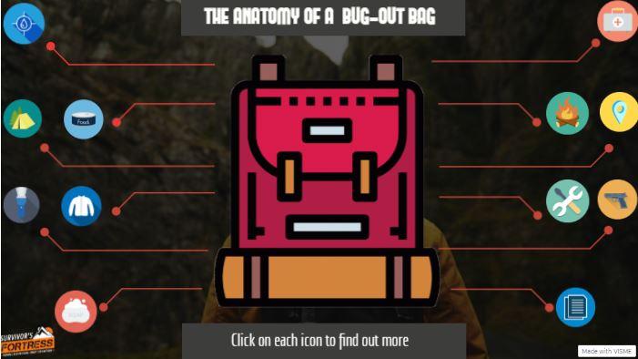 Bug Out Bag Anatomy