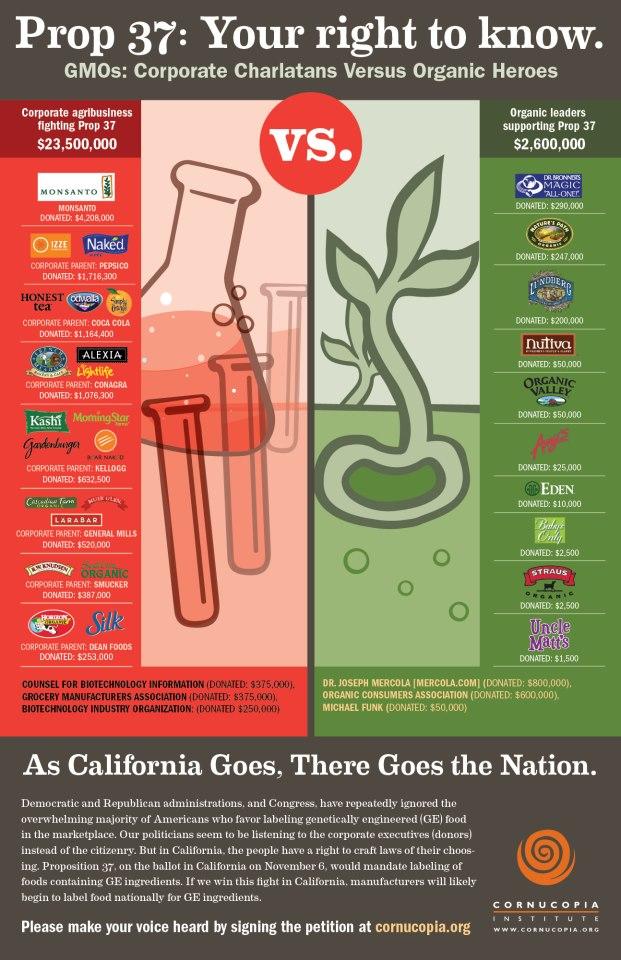California Proposition 37