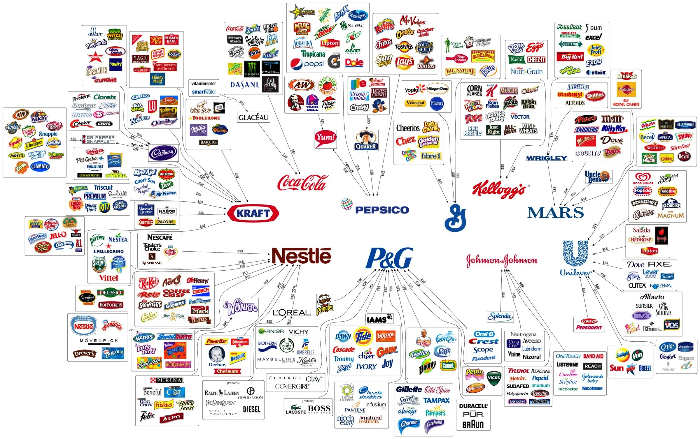 Food From Companies