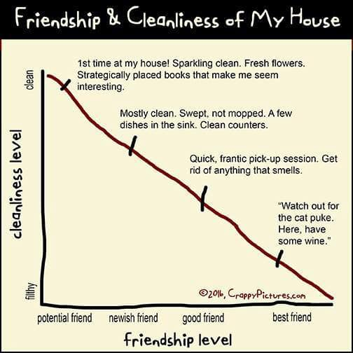 Friend Level