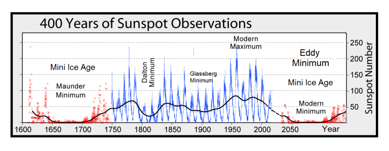 GSM and Sunspots