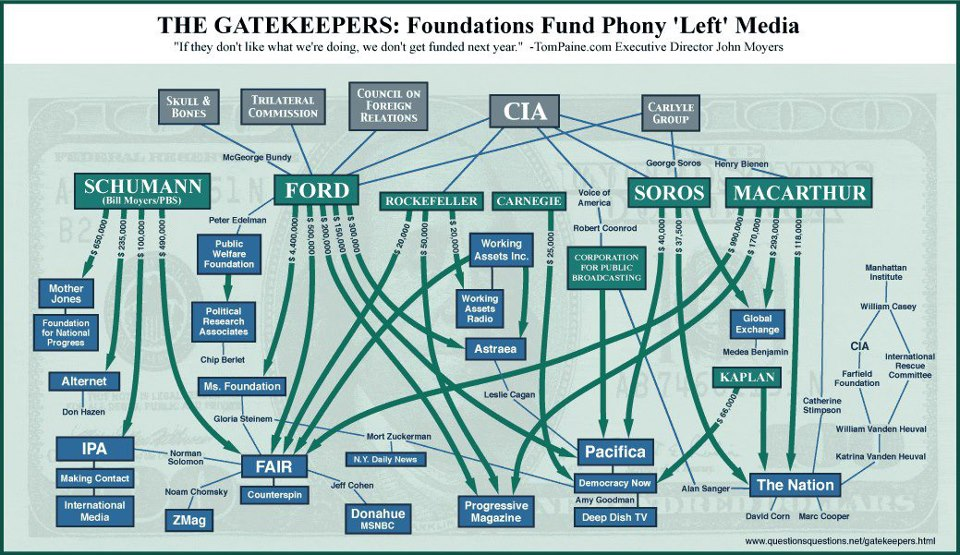 Gatekeepers Fund Media