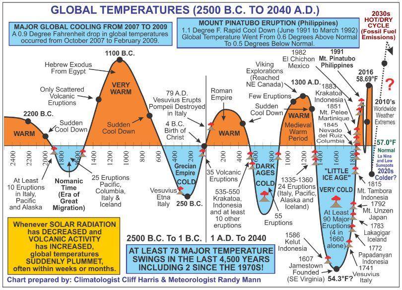 Global Temp Trends