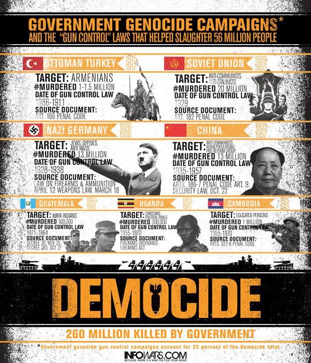 Govt Democide Campaigns