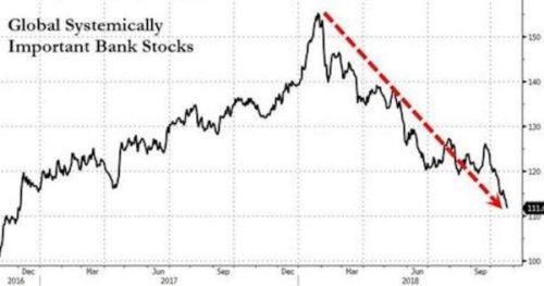 Graph_Global_Bank_Stocks_20181023