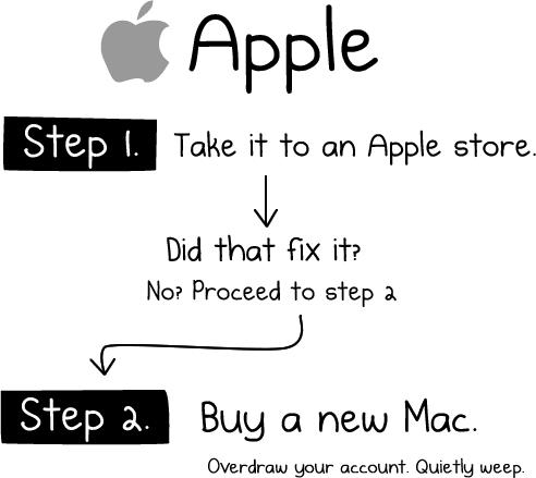 How To Fix Any Computer Mac