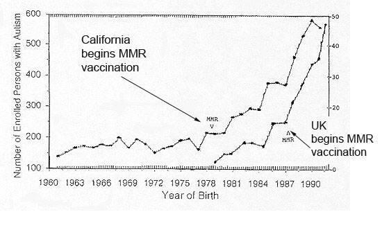 MMR Vaccination Autism Link