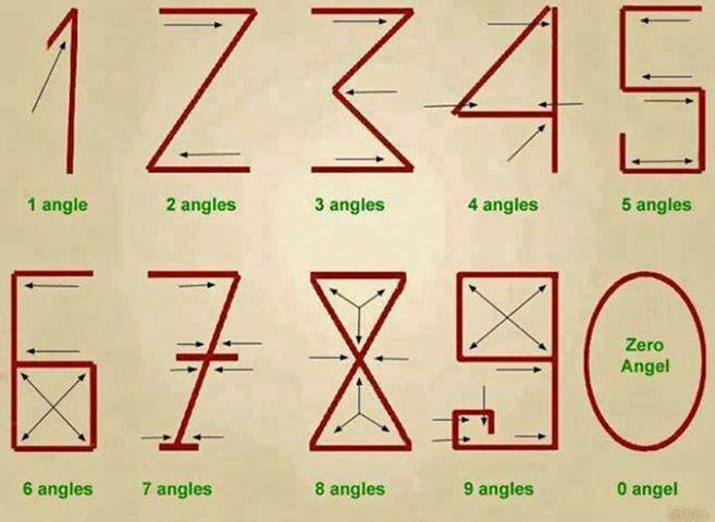Numbers Relate To Angles