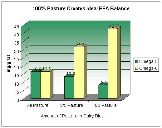 100% pasture created ideal omega-3\6 ratio