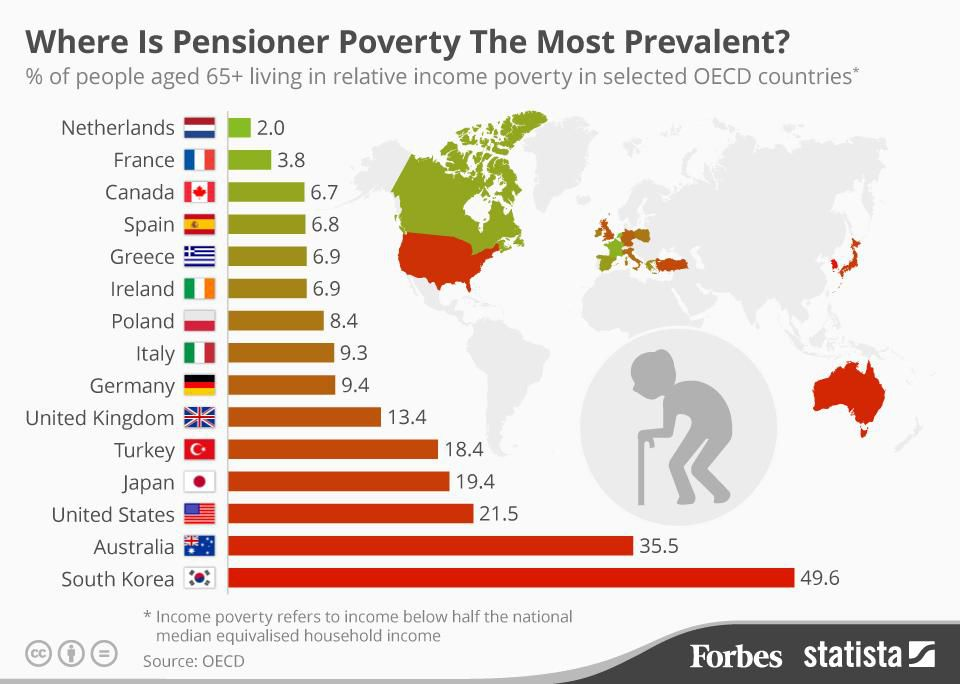 Pensioner Poverty Rates
