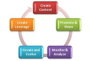Personal Branding Content Life Cycle
