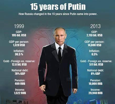 Putin Stats