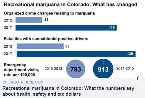 Rec Drug Use Stats