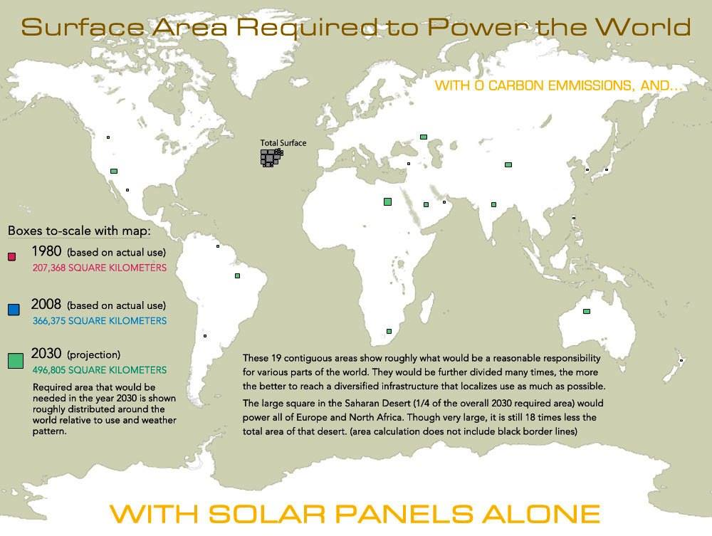 Solar Panel Surface Area