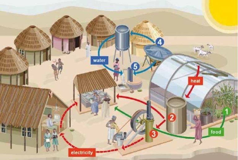 Solar Powered Village