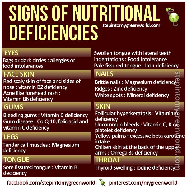 Nutrient Deficiency Symptoms