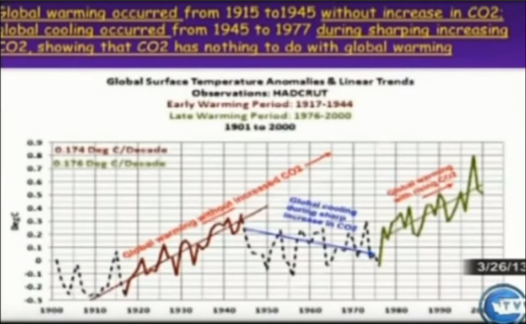 Temperature Rise Not CO2 Related