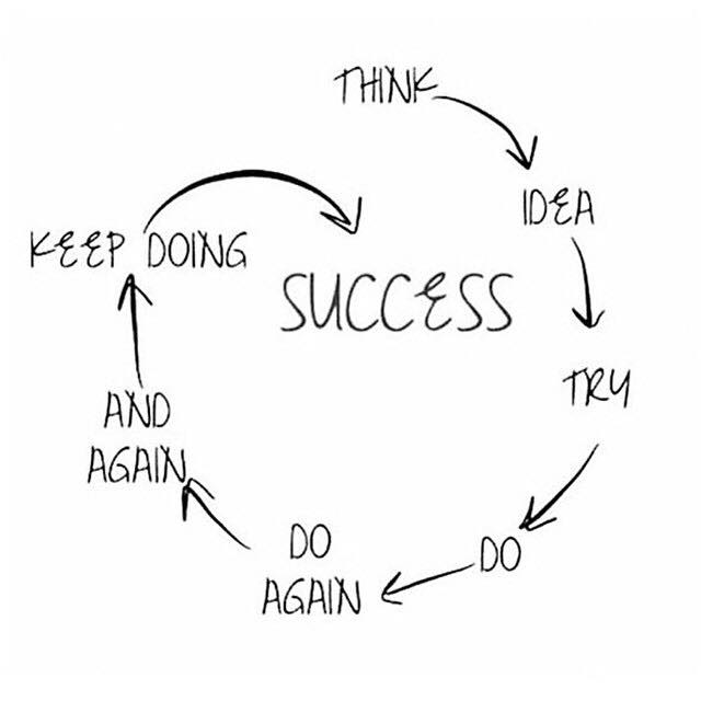 The Path To Success