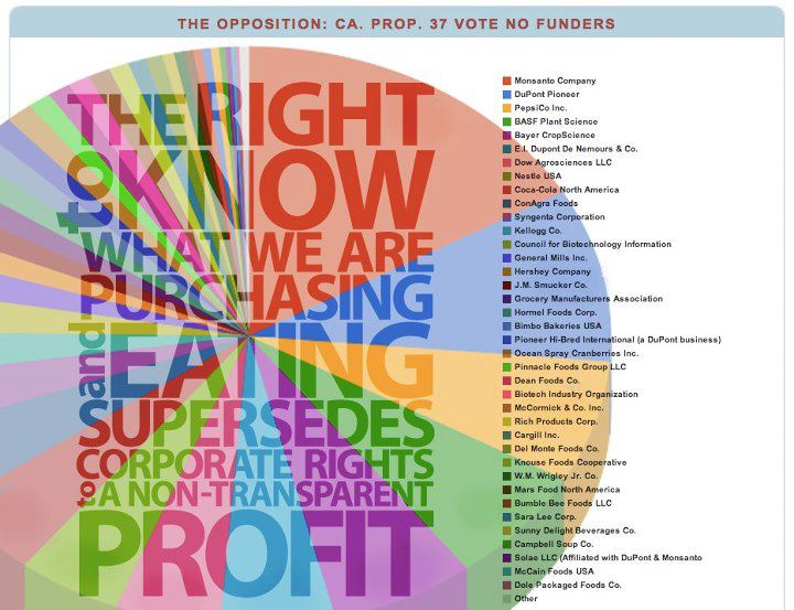 The Right To Know What We Are Eating Supoersedes Corporate Rights to a Non Transparent Profit