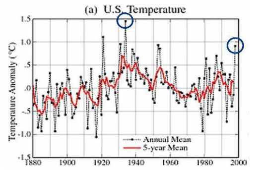 US-Temperature-Chart-Before