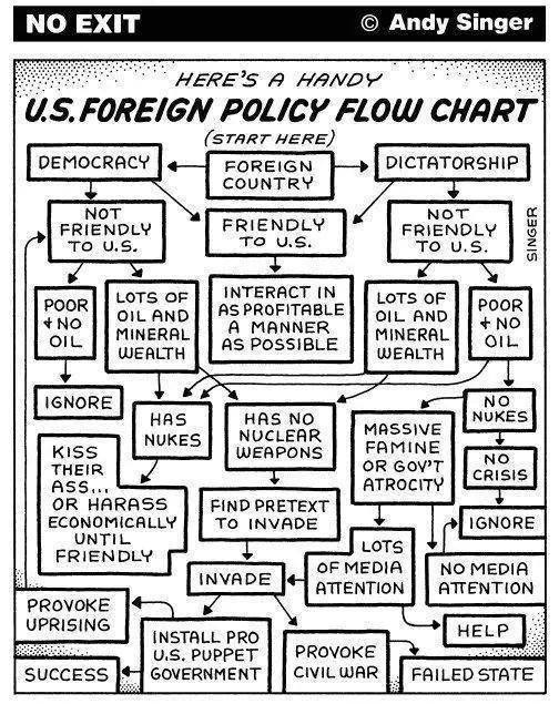 US Foreign Policy Flow Chart