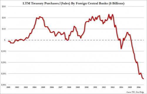 US Treasury Sales Sept 2016