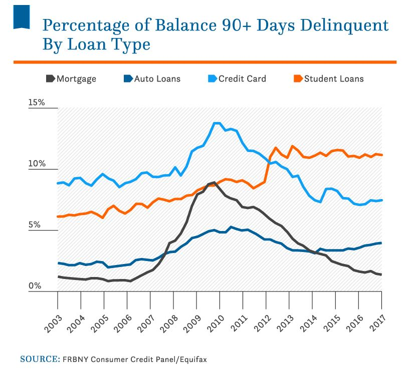 US Student Loan Delinquencies