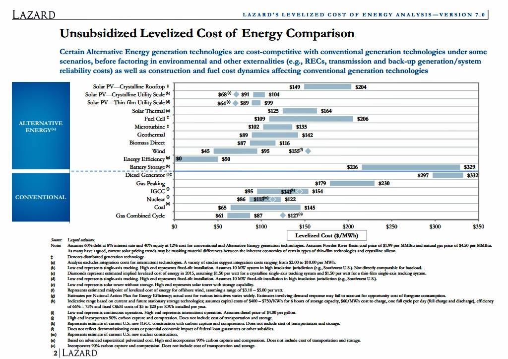 Unsubsidized Levelized Cost Of Energy
