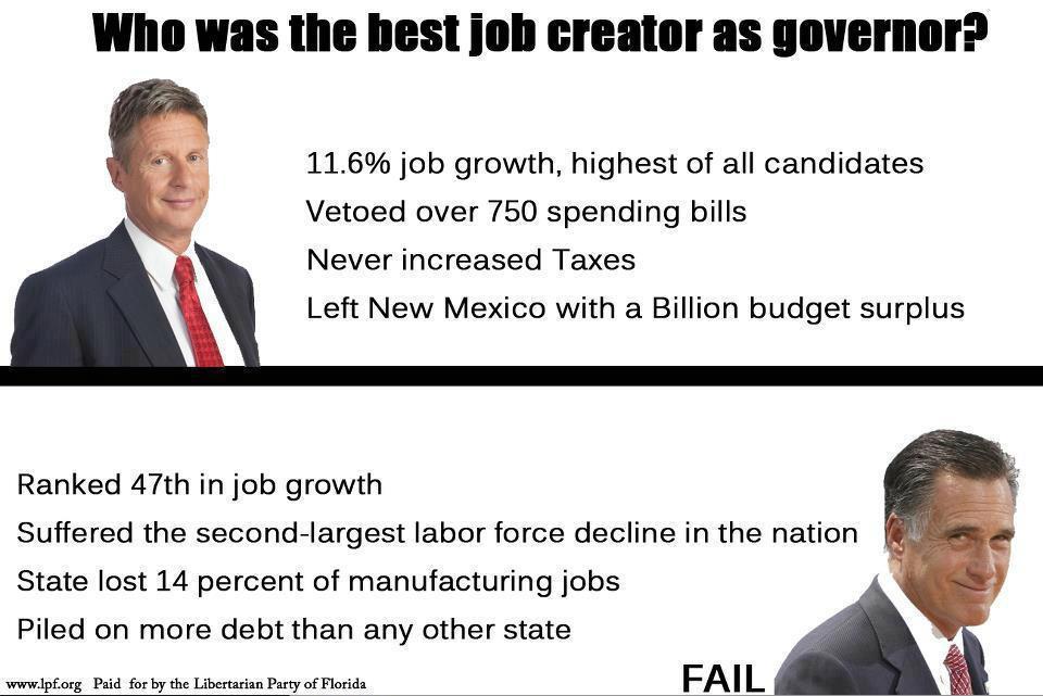 Who Creates Jobs