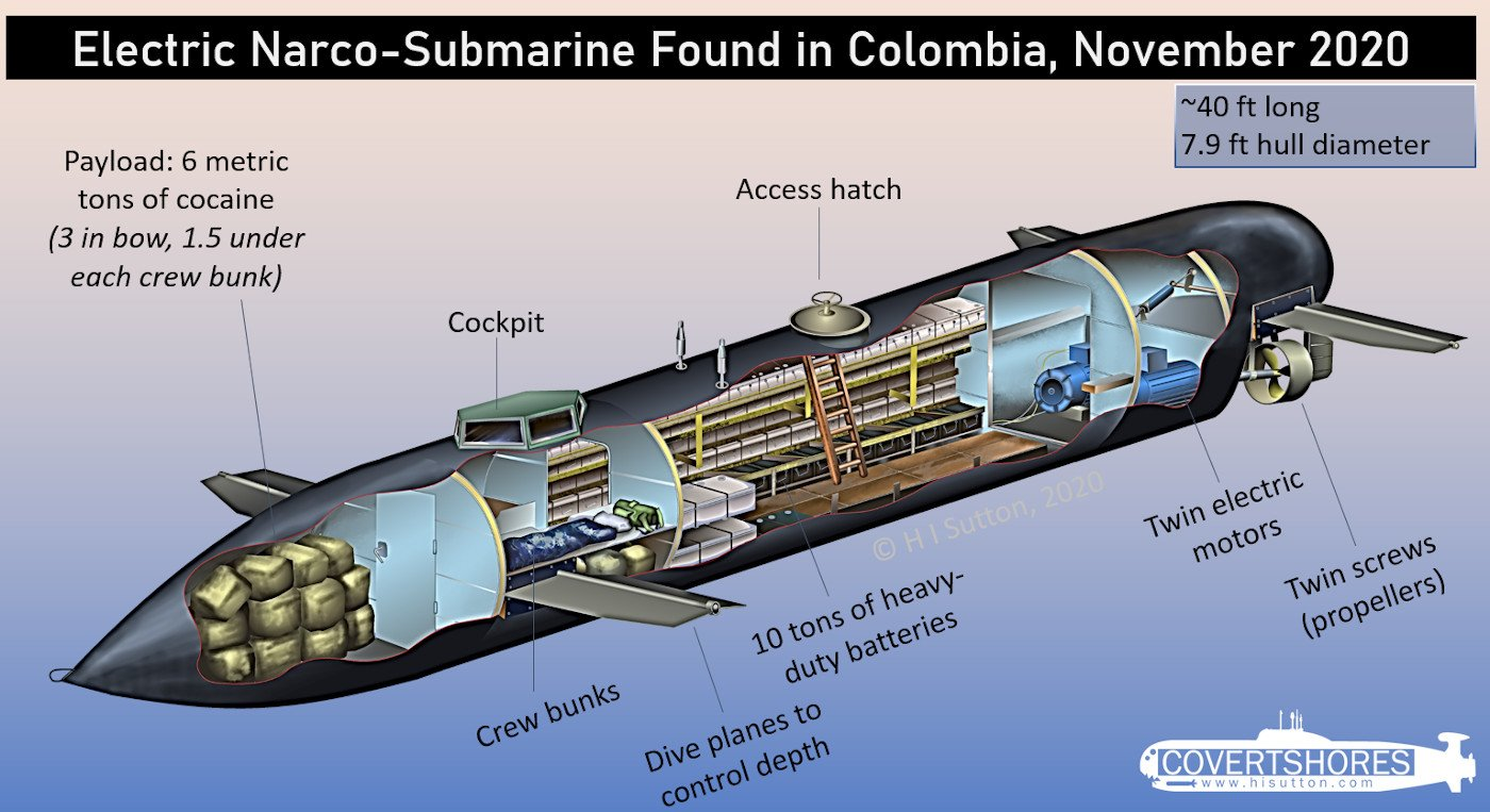 Electric Narco-Submarine